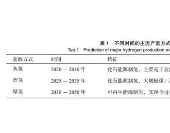 冷思考:中国氢能产业发展的认识与建议