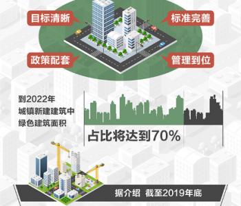 2022年我国城镇新建建筑中7成将为<em>绿色建筑</em>(附图表)