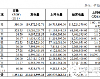 京运通截至2021年第一季度风电光伏累计装机1.4GW