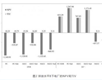 中国<em>火电</em>厂CCUS改造的成本效益比较分析
