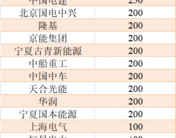 宁夏发布2.3GW光伏项目建设计划,涉及<em>光伏电站项目</em>16个