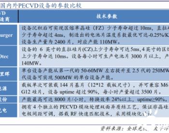 HJT电池产能规划近100GW 量产化规模在即