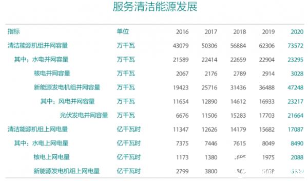 國家電網發布2020年社會責任報告:2021年電網投資4730億元(圖6)