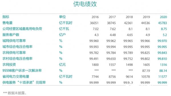 國家電網發布2020年社會責任報告:2021年電網投資4730億元(圖5)
