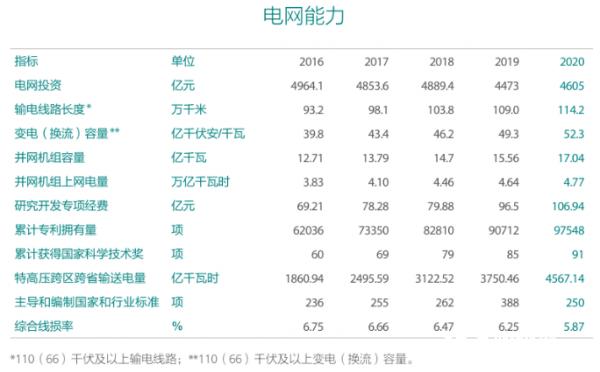 國家電網發布2020年社會責任報告:2021年電網投資4730億元(圖4)