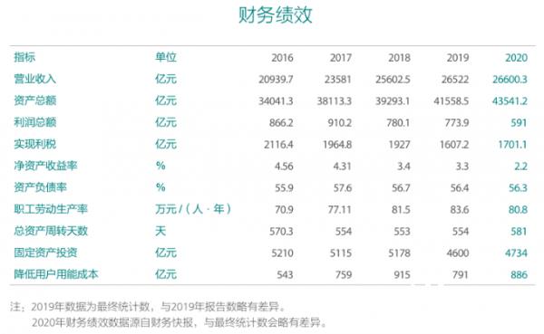 國家電網發布2020年社會責任報告:2021年電網投資4730億元(圖3)