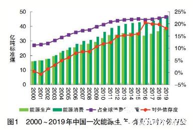 数说能源:中国与世界