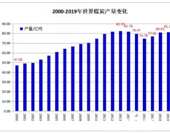 2021年全球煤炭产量增长3.5%