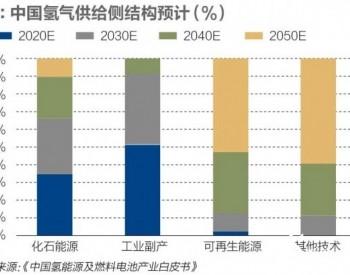 深度<em>调研</em>:广东佛山氢能及燃料电池产业链供应链<em>调研</em>报告