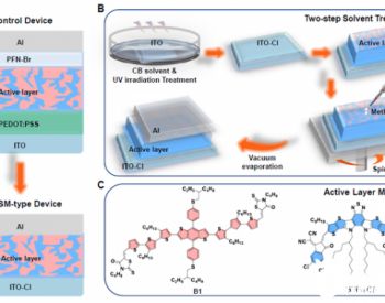 闵杰团队EES:无界面层的高性能全小分子有机太阳能电池