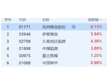 煤炭股再度活跃 机构称煤价有望再次冲击千元大关