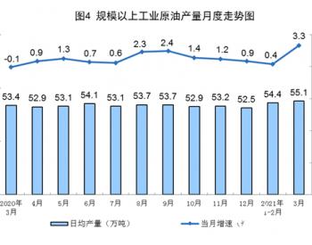 2021年1-3月全国原油产量4918万吨