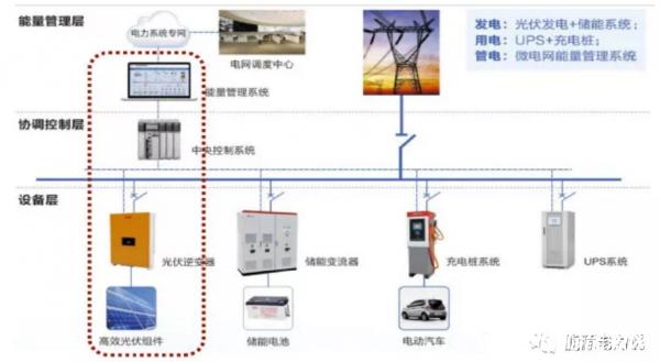 独家汇总 | 21省光储充-综合能源站落地项目