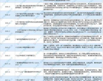 """全国各省市电力行业""""十四五""""发展思路汇总分析(图)"""