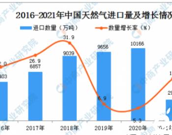 2021年1-3月中国天然气进口数据统计分析