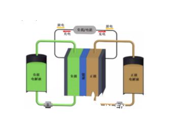我国自主研制<em>国际标准</em> IEC 62932-2-1《固定式液流电池能源系统 第2-1部分:性能通用要求和试验方法》