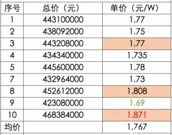 """产业链价格再创""""新高"""":530瓦+双面组件最高1.871元/瓦,硅料涨至150元/kg"""