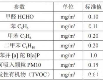 空气净化吸附剂的制备及吸附性能研究