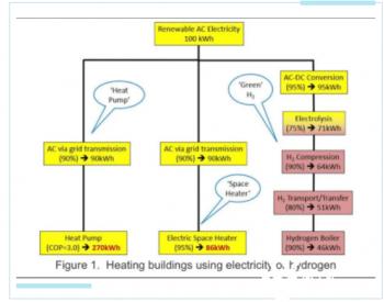 用氢能<em>供暖</em>是错误的技术路线,最佳方案是热泵!
