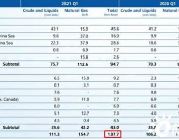 中海油一季度营收499亿