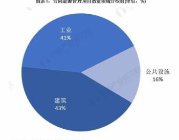 2021年中国合同能源管理行业市场现状及发展前景分析房屋能源利用率提高可期