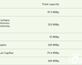 BBVA牵头为Opdenergy的725 MWp太阳能项目提供融资