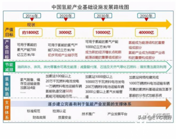 中国<em>氢能产业规划</em>及政策汇总