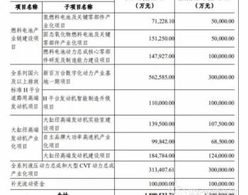 通过!潍柴动力20亿押宝年产2万台FC+3万台SOFC氢能项目