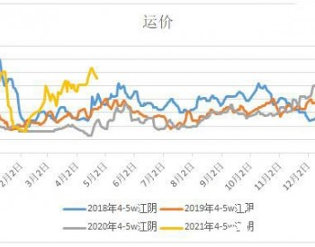 """2021年5月""""<em>黄金</em>月""""煤炭海运价格提前知"""