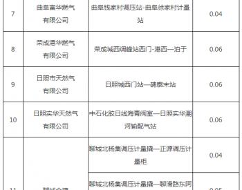 山东省调整部分天然气管道运输价格
