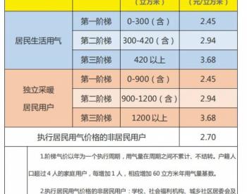 山东省临沂市莒南县实行管道天然气阶梯价格!