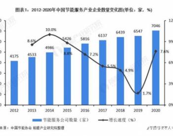 2021年中国合同能源管理行业市场现状及发展前景分析未来产值规模有望达5873亿元