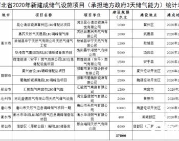 河北省2020年新建成<em>储气设施项目</em>公示