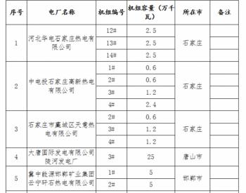 河北省2020年全省火电行业淘汰落后产能目标任务的完成情况的公告
