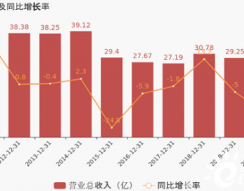 泰山石油:2020年归母净利润同比增长23%,约为729万元