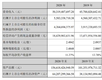 宁德时代2020年年报公布,净赚近56亿!
