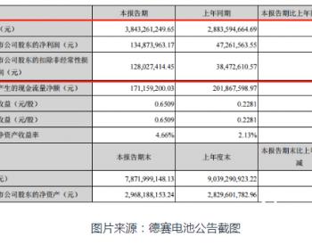 德赛电池2021Q1扣非净利润同比增长233%!