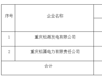 57万千瓦 重庆市2020年度煤电行业淘汰落后产能情况