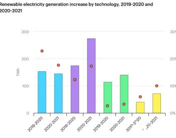 2021年全球可再生能源发电加速,增幅一半将来自中国