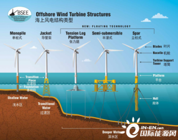 先人一步,伊莱特向欧洲浮式风电提供塔筒法兰