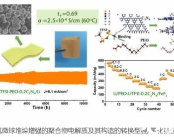 上海硅酸盐所在氟基固态电池研究中取得进展