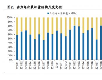 2020年磷酸铁锂产业分析报告