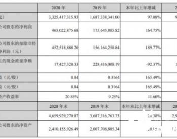 大金重工2020年净利增长164.75% 董事长金鑫薪酬30.82万