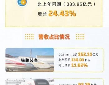 权威发布 | 中国中车2021年第一季度报告