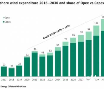 未来十年,海上风电领域的投资将达到8100亿美元