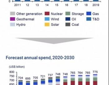 电力新<em>能源投资</em>的六大资本配置原则