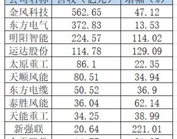 "<em>风电行业</em>爆发业绩普涨,行业""一哥""狂赚29亿"