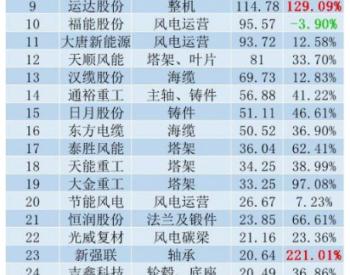 34家风电上市公司2020成绩单出炉:13家净利翻倍,这家企业利润竟暴增60倍