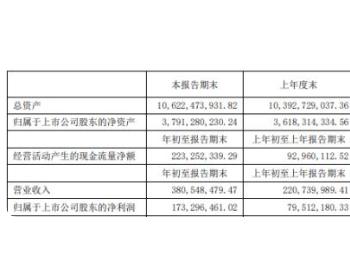 中闽能源2021年第一季度净利1.73亿增长117.95% 售电量增加
