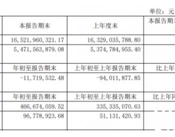 武汉控股2021年第一季度净利9677.89万增长89.27% 污水处理量增加